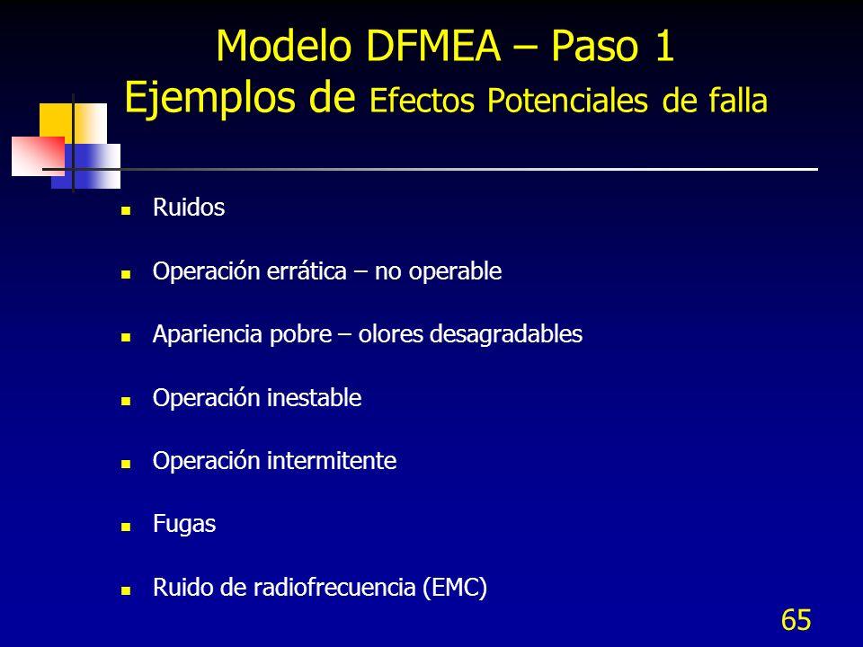 65 Modelo DFMEA – Paso 1 Ejemplos de Efectos Potenciales de falla Ruidos Operación errática – no operable Apariencia pobre – olores desagradables Oper