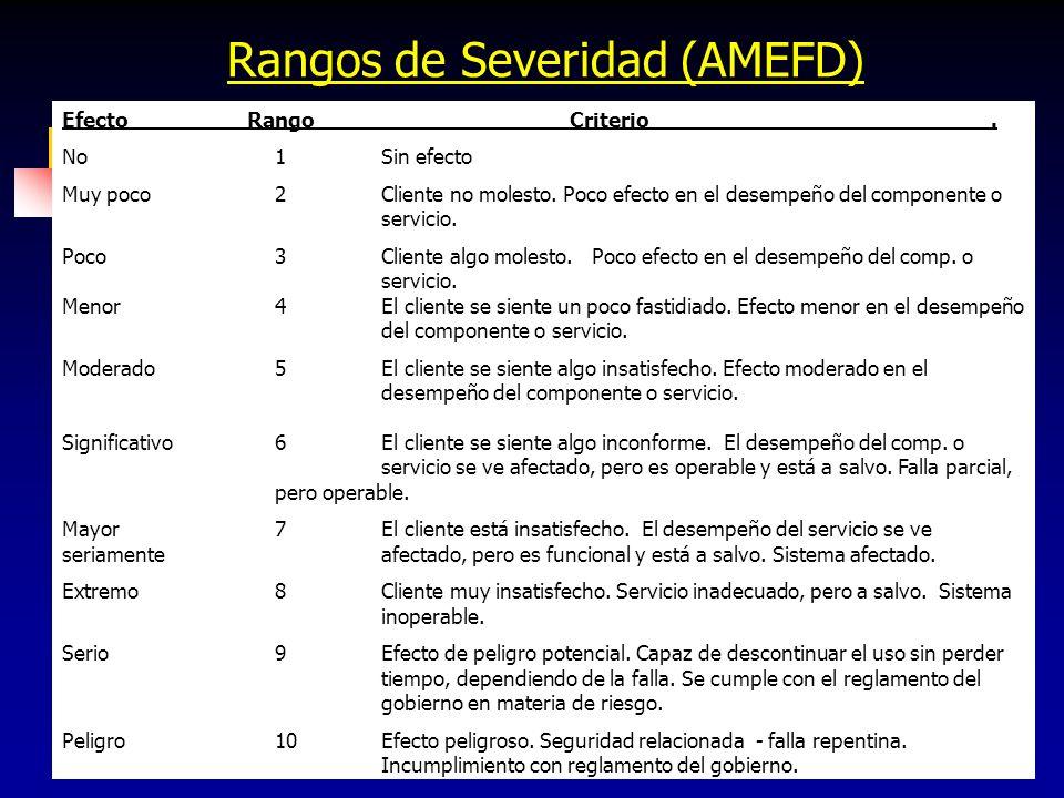 67 Rangos de Severidad (AMEFD) Efecto Rango Criterio. No1Sin efecto Muy poco2Cliente no molesto. Poco efecto en el desempeño del componente o servicio