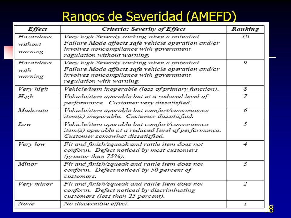 68 Rangos de Severidad (AMEFD)