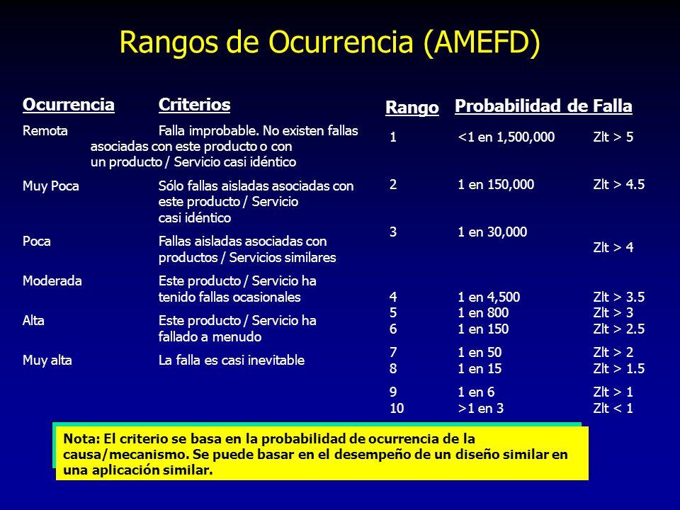 Rangos de Ocurrencia (AMEFD) OcurrenciaCriterios RemotaFalla improbable. No existen fallas asociadas con este producto o con un producto / Servicio ca