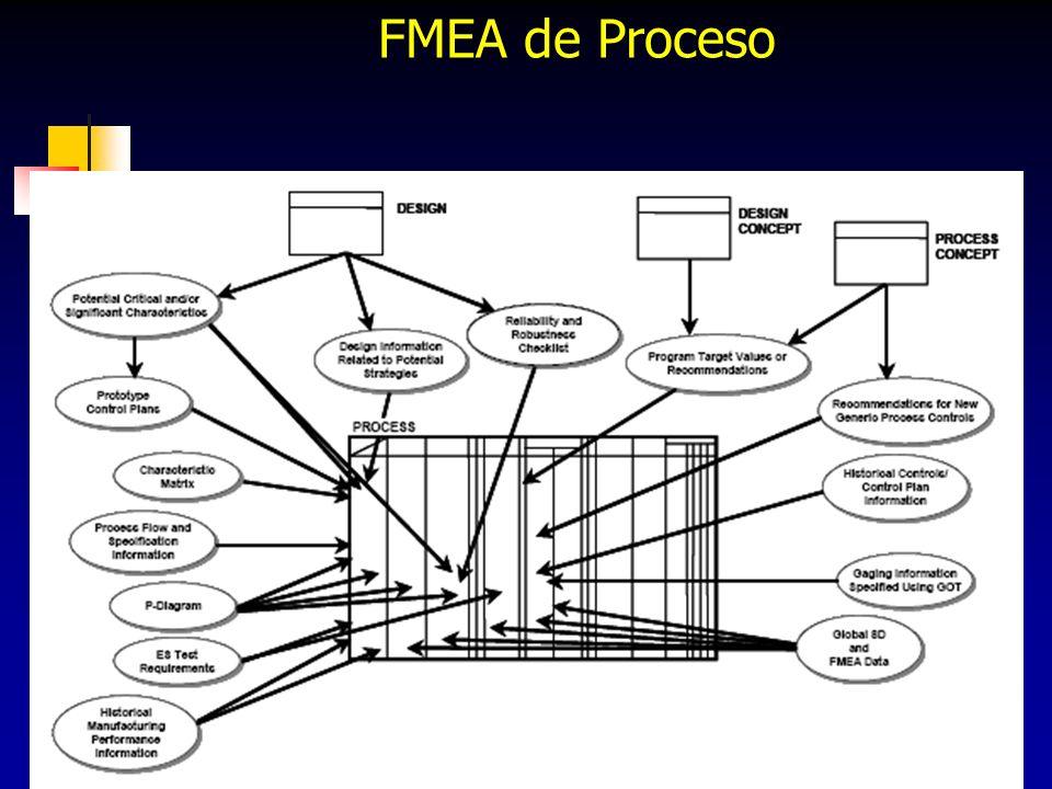 99 FMEA de Proceso