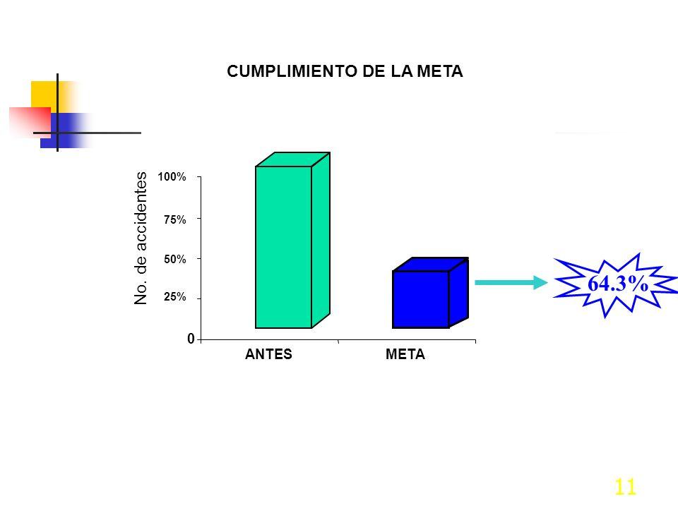 11 CUMPLIMIENTO DE LA META 64.3% 0 25% 50% 75% 100% No. de accidentes ANTESMETA
