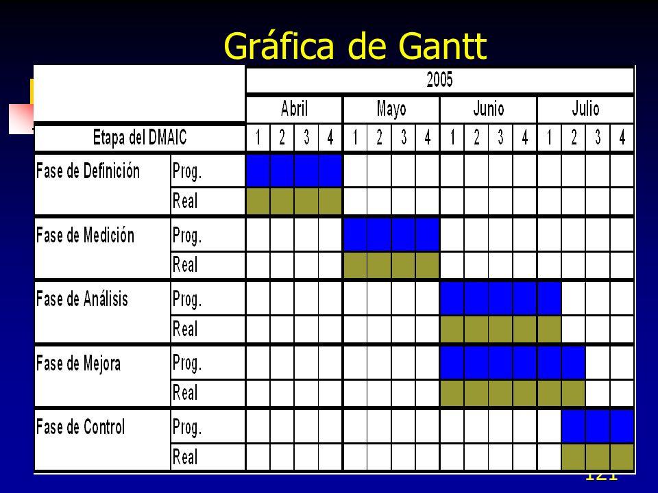 121 Gráfica de Gantt