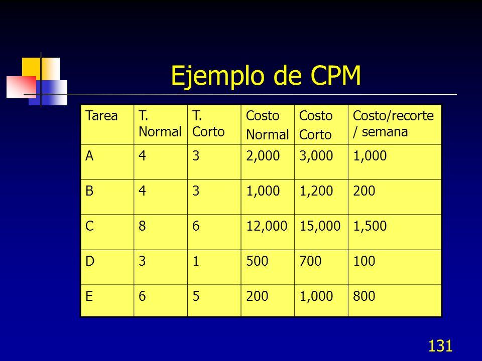 131 Ejemplo de CPM TareaT. Normal T. Corto Costo Normal Costo Corto Costo/recorte / semana A432,0003,0001,000 B43 1,200200 C8612,00015,0001,500 D31500