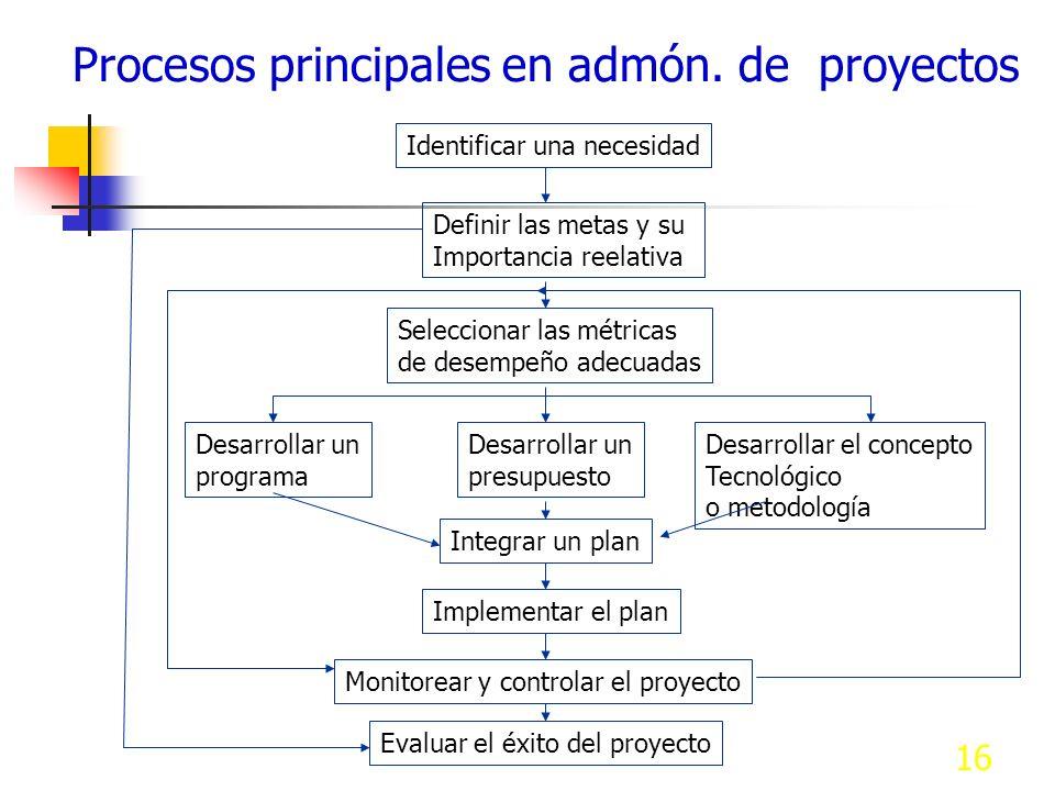 16 Procesos principales en admón. de proyectos Identificar una necesidad Definir las metas y su Importancia reelativa Seleccionar las métricas de dese