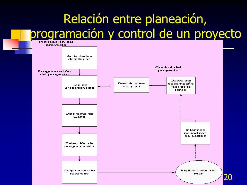 20 Relación entre planeación, programación y control de un proyecto