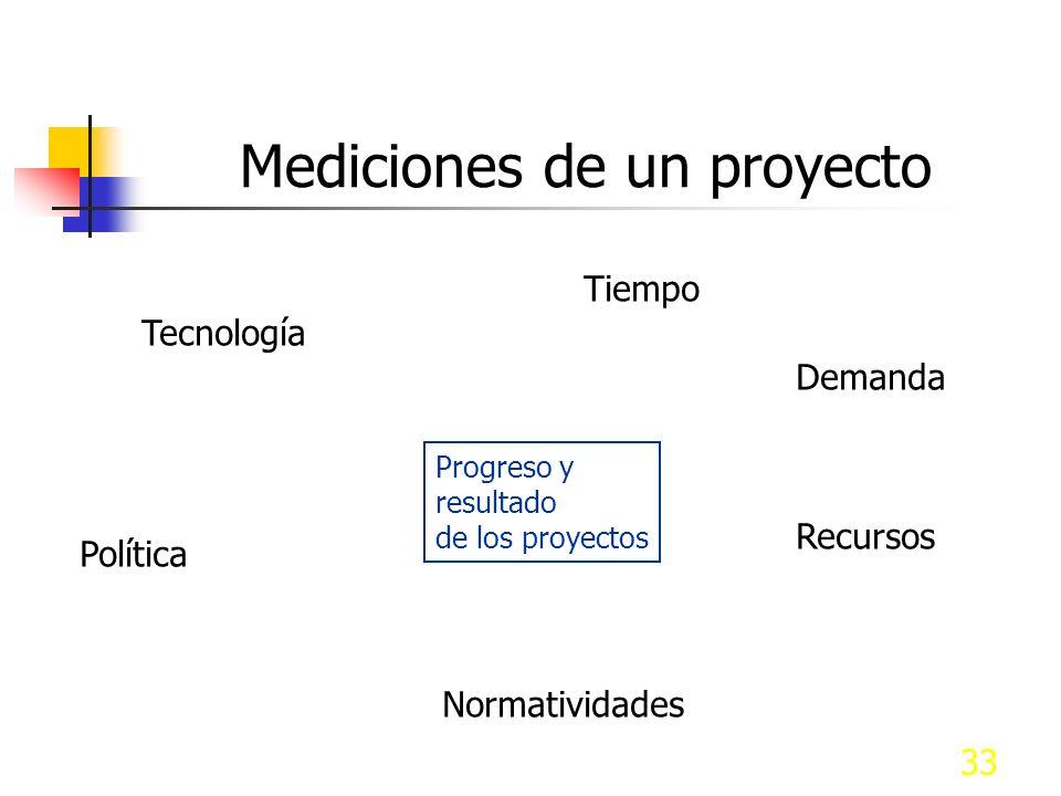 33 Mediciones de un proyecto Progreso y resultado de los proyectos Tecnología Tiempo Recursos Política Normatividades Demanda