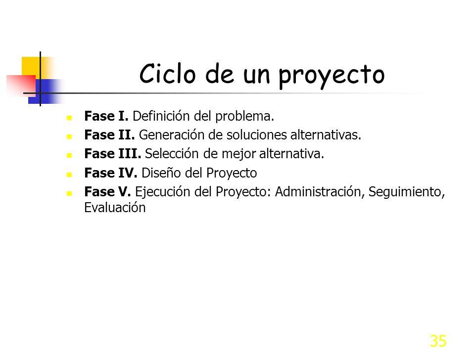 35 Ciclo de un proyecto Fase I. Definición del problema. Fase II. Generación de soluciones alternativas. Fase III. Selección de mejor alternativa. Fas