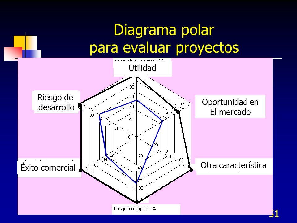 51 Diagrama polar para evaluar proyectos Éxito comercial Riesgo de desarrollo Utilidad Oportunidad en El mercado Utilidad Otra característica