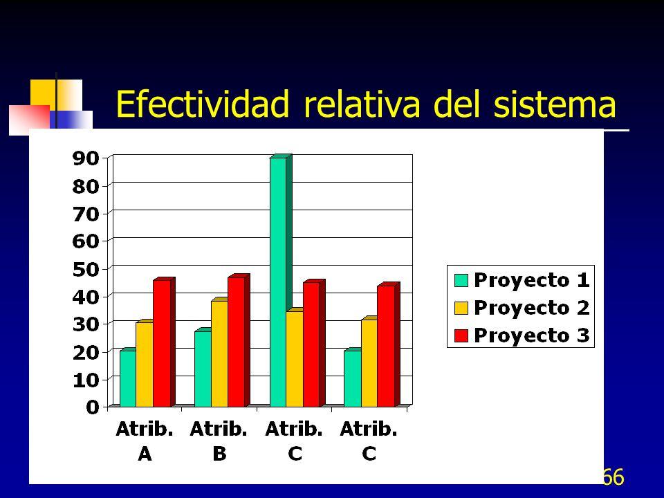 66 Efectividad relativa del sistema