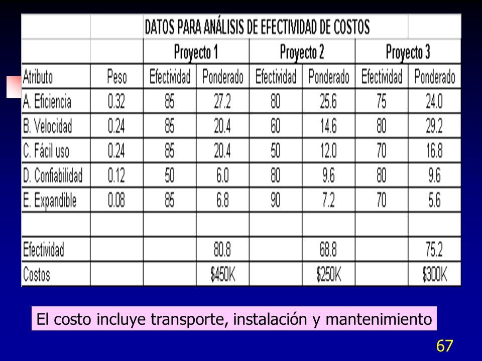 67 El costo incluye transporte, instalación y mantenimiento