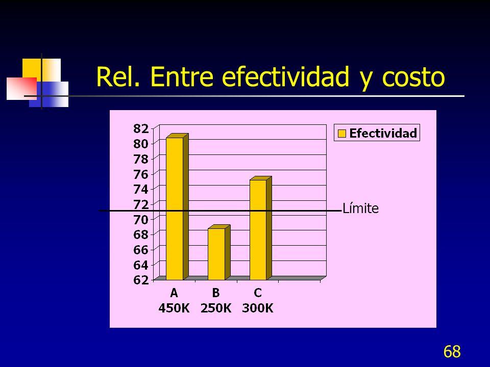 68 Rel. Entre efectividad y costo Límite