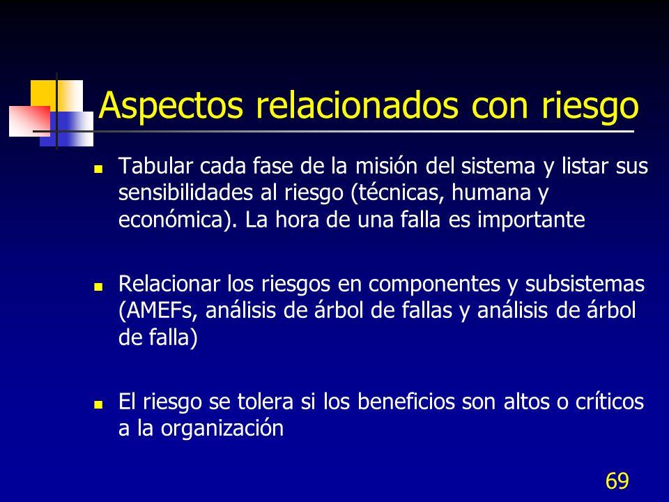 69 Aspectos relacionados con riesgo Tabular cada fase de la misión del sistema y listar sus sensibilidades al riesgo (técnicas, humana y económica). L