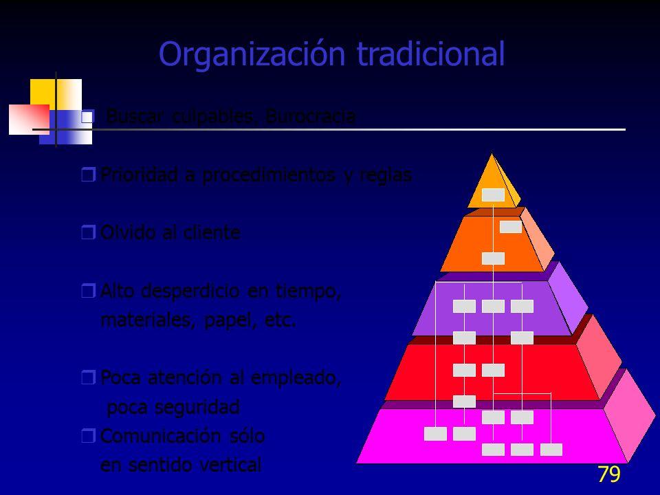 79 Organización tradicional Buscar culpables, Burocracia Prioridad a procedimientos y reglas Olvido al cliente Alto desperdicio en tiempo, materiales,