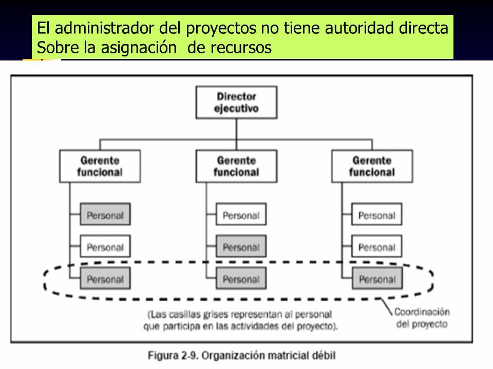 89 El administrador del proyectos no tiene autoridad directa Sobre la asignación de recursos
