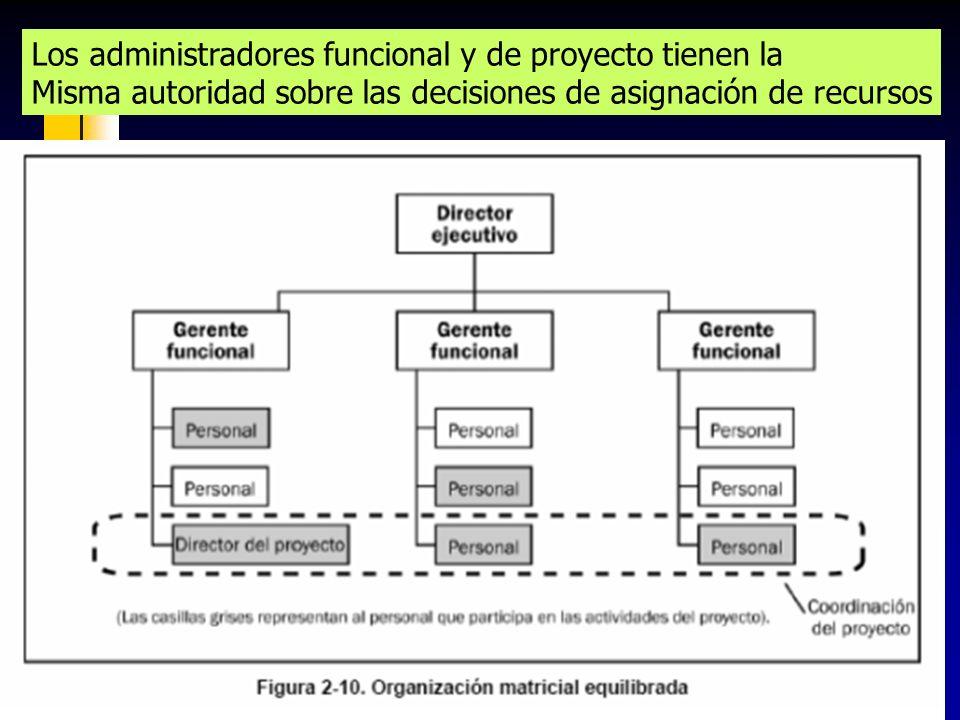 90 Los administradores funcional y de proyecto tienen la Misma autoridad sobre las decisiones de asignación de recursos