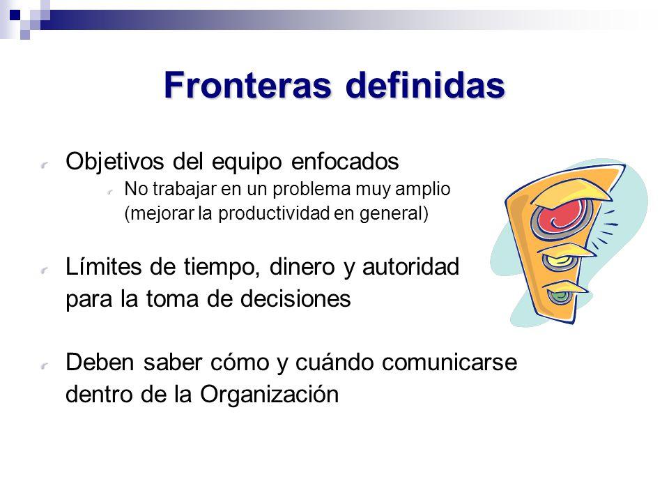 Fronteras definidas Objetivos del equipo enfocados No trabajar en un problema muy amplio (mejorar la productividad en general) Límites de tiempo, dine