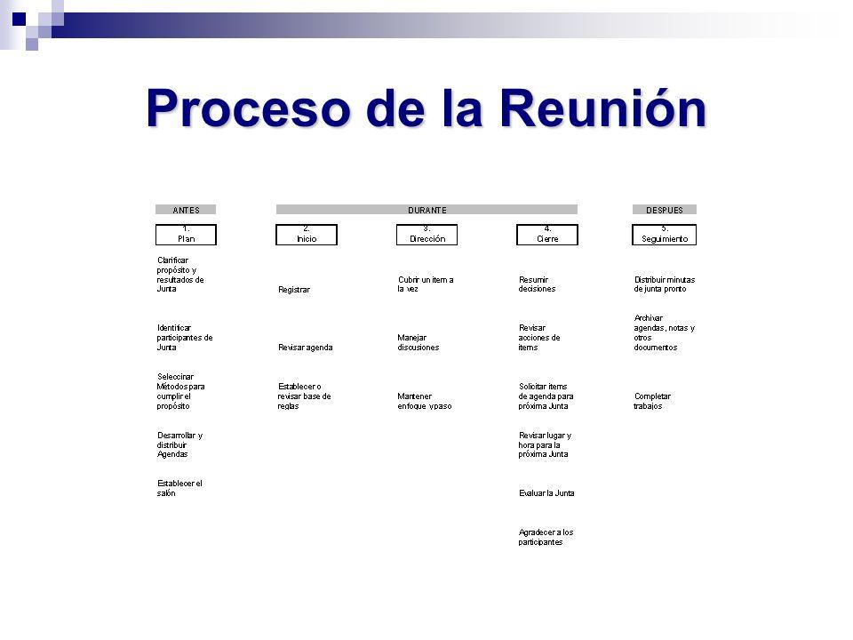 Proceso de la Reunión
