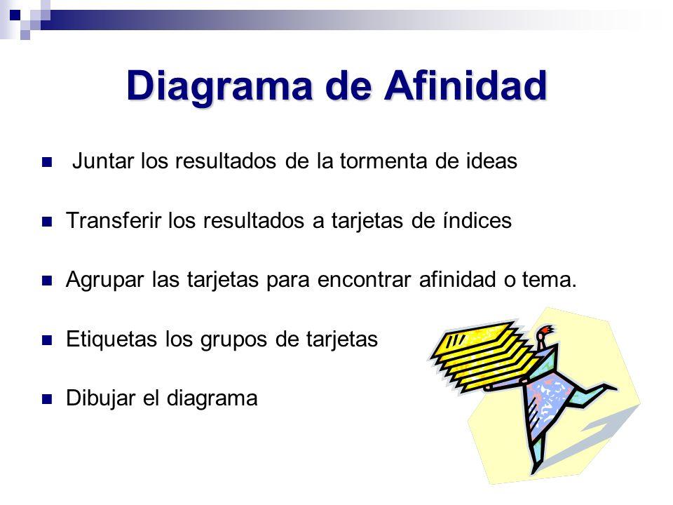 Diagrama de Afinidad Juntar los resultados de la tormenta de ideas Transferir los resultados a tarjetas de índices Agrupar las tarjetas para encontrar