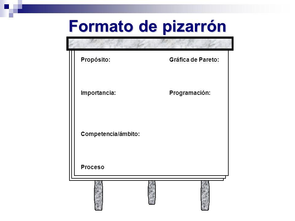 Formato de pizarrón Propósito:Gráfica de Pareto: Importancia:Programación: Competencia/ámbito: Proceso