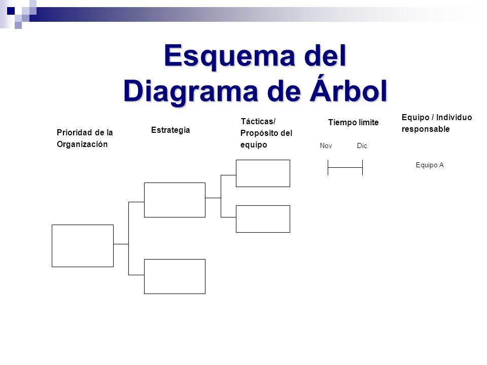 Esquema del Diagrama de Árbol Prioridad de la Organización Estrategia Tácticas/ Propósito del equipo Tiempo límite Equipo / Individuo responsable Nov