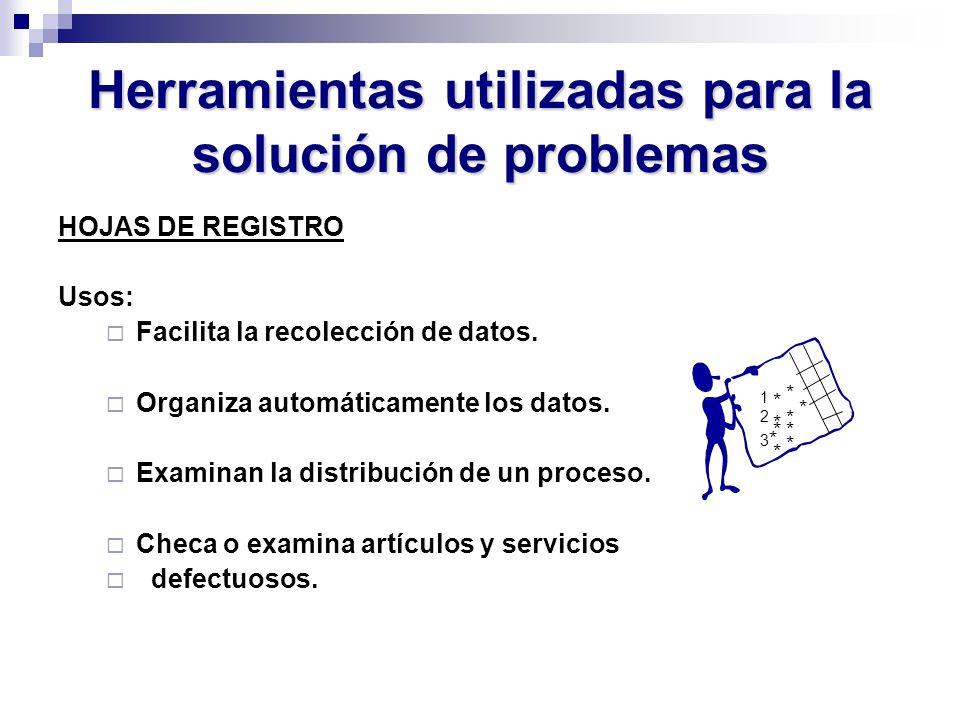 Herramientas utilizadas para la solución de problemas HOJAS DE REGISTRO Usos: Facilita la recolección de datos. Organiza automáticamente los datos. Ex