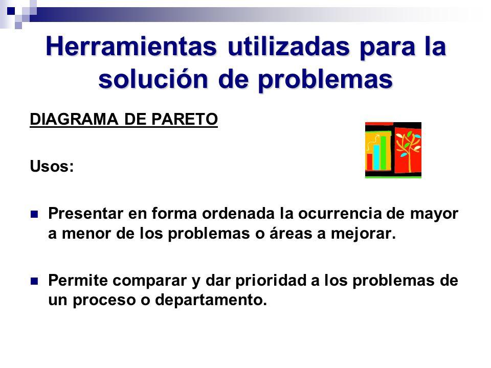 Herramientas utilizadas para la solución de problemas DIAGRAMA DE PARETO Usos: Presentar en forma ordenada la ocurrencia de mayor a menor de los probl