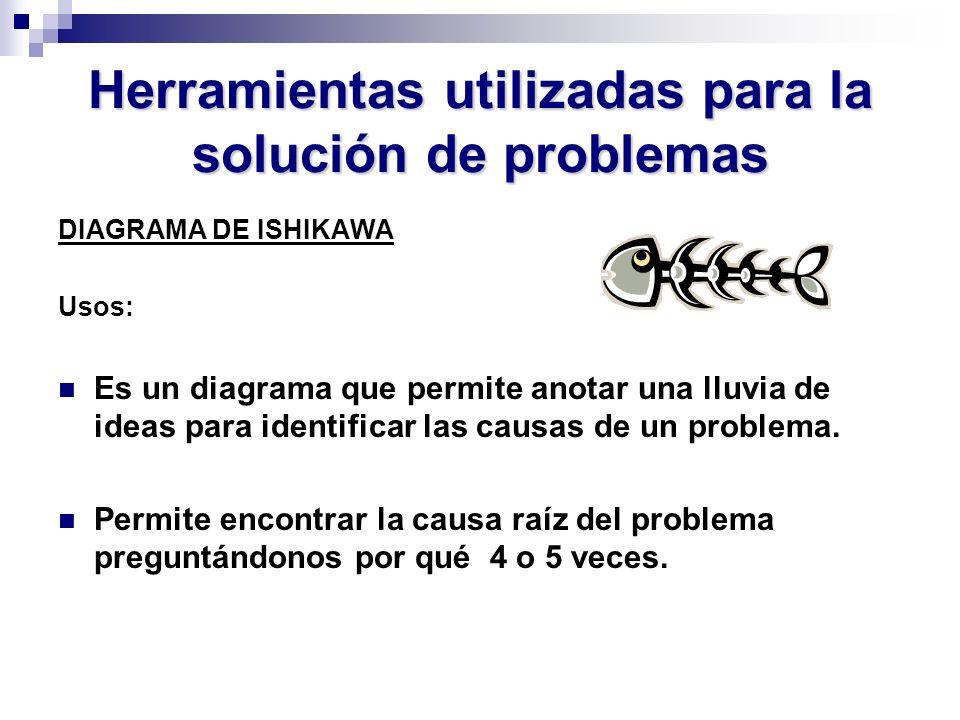 Herramientas utilizadas para la solución de problemas DIAGRAMA DE ISHIKAWA Usos: Es un diagrama que permite anotar una lluvia de ideas para identifica