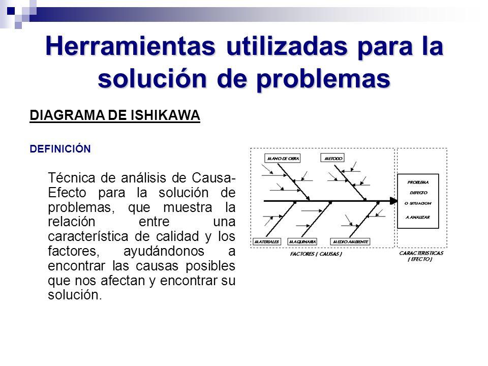 Herramientas utilizadas para la solución de problemas DIAGRAMA DE ISHIKAWA DEFINICIÓN Técnica de análisis de Causa- Efecto para la solución de problem