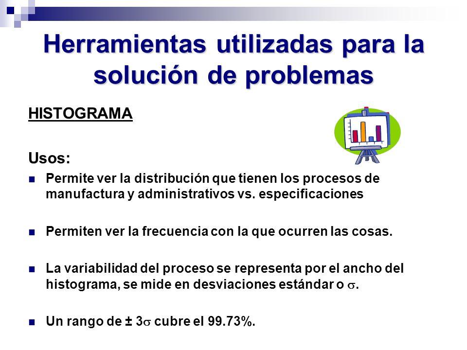 Herramientas utilizadas para la solución de problemas HISTOGRAMA Usos: Permite ver la distribución que tienen los procesos de manufactura y administra