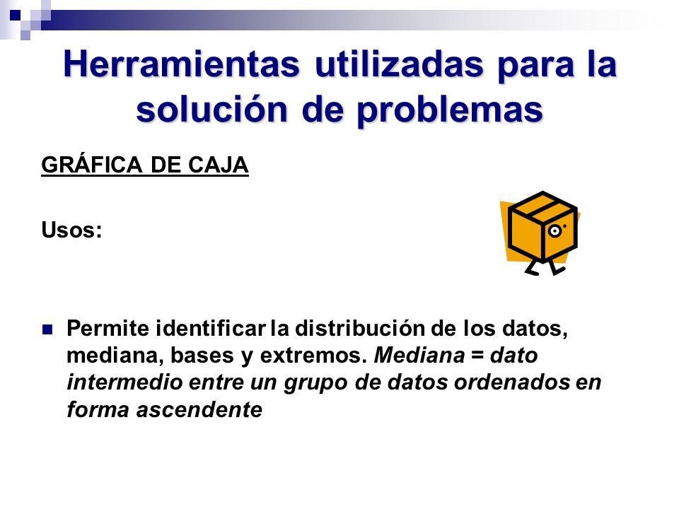 Herramientas utilizadas para la solución de problemas GRÁFICA DE CAJA Usos: Permite identificar la distribución de los datos, mediana, bases y extremo