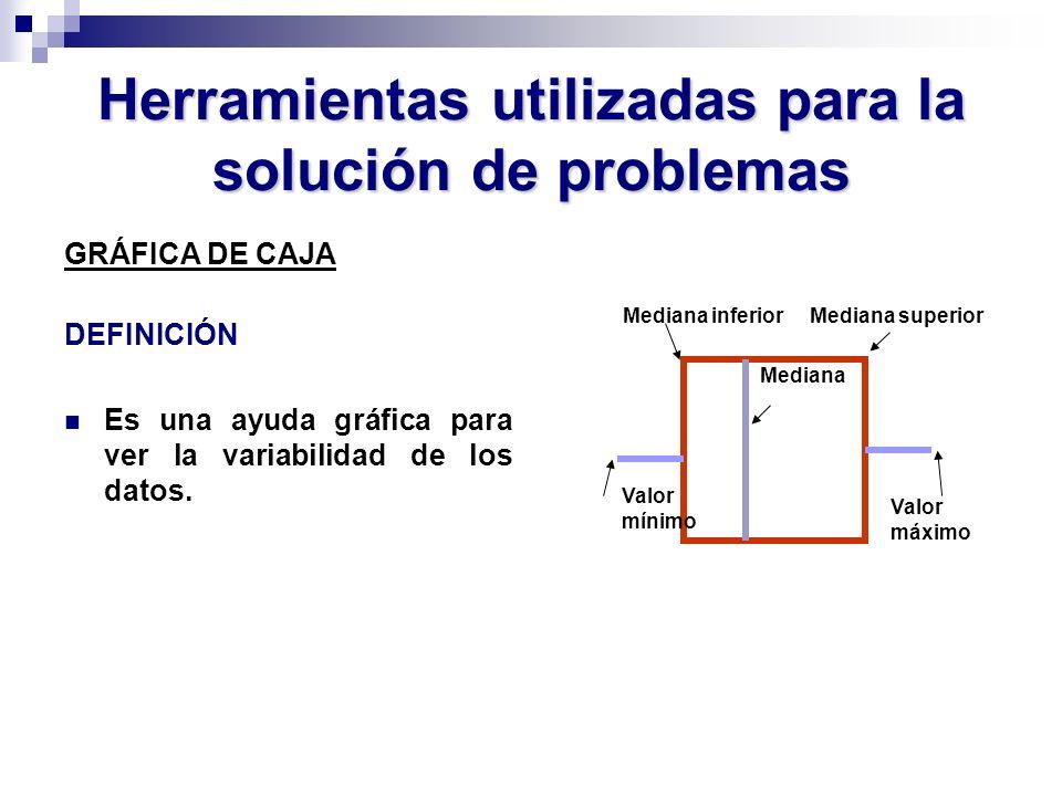 Herramientas utilizadas para la solución de problemas GRÁFICA DE CAJA DEFINICIÓN Es una ayuda gráfica para ver la variabilidad de los datos. Mediana V