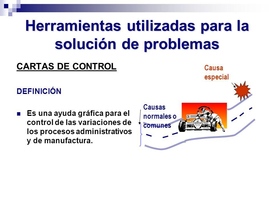 Herramientas utilizadas para la solución de problemas CARTAS DE CONTROL DEFINICIÓN Es una ayuda gráfica para el control de las variaciones de los proc