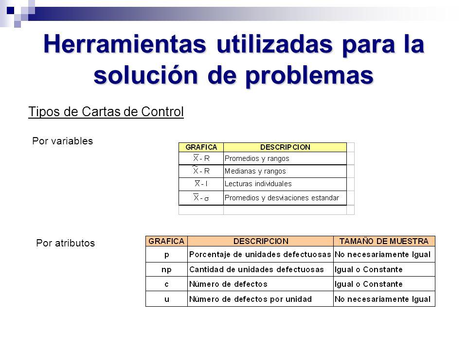 Herramientas utilizadas para la solución de problemas Tipos de Cartas de Control Por variables Por atributos
