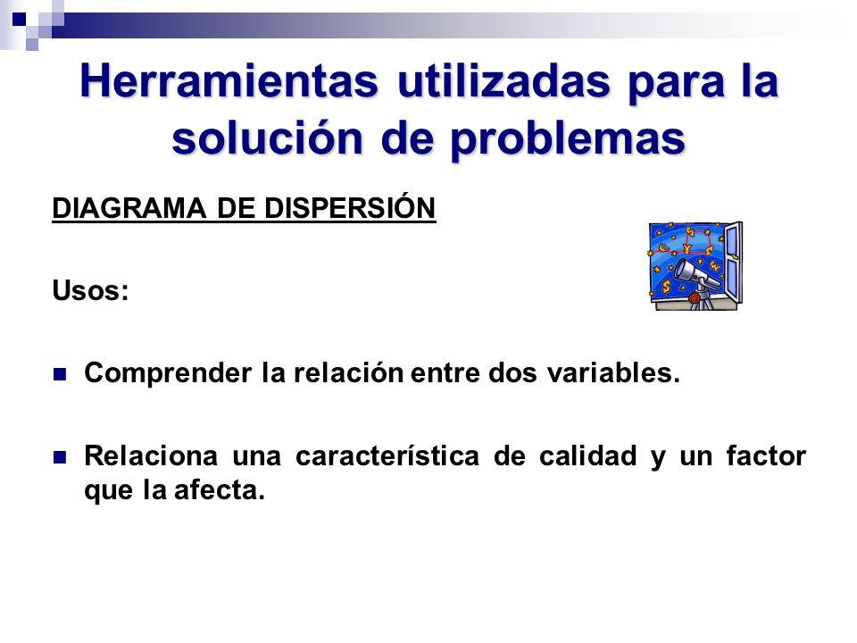 Herramientas utilizadas para la solución de problemas DIAGRAMA DE DISPERSIÓN Usos: Comprender la relación entre dos variables. Relaciona una caracterí