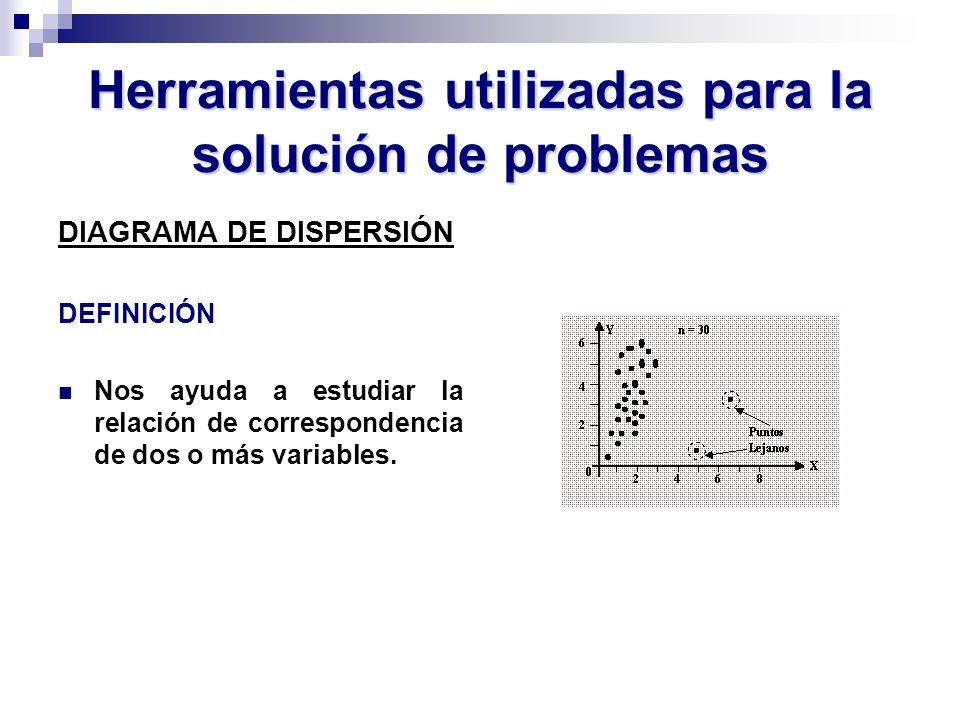 Herramientas utilizadas para la solución de problemas DIAGRAMA DE DISPERSIÓN DEFINICIÓN Nos ayuda a estudiar la relación de correspondencia de dos o m