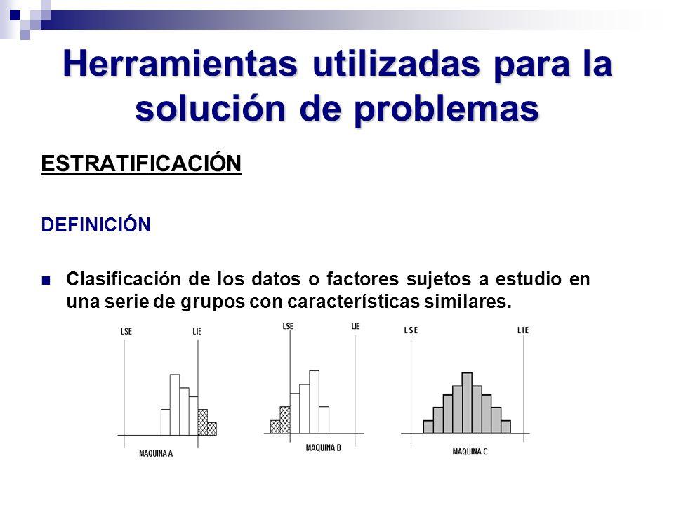 Herramientas utilizadas para la solución de problemas ESTRATIFICACIÓN DEFINICIÓN Clasificación de los datos o factores sujetos a estudio en una serie