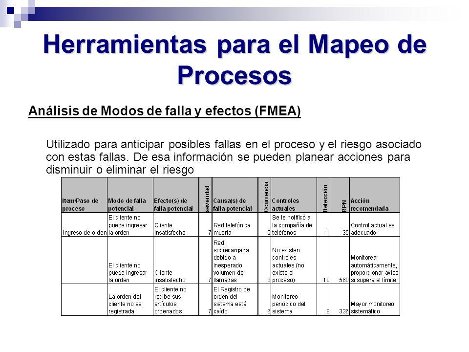 Herramientas para el Mapeo de Procesos Análisis de Modos de falla y efectos (FMEA) Utilizado para anticipar posibles fallas en el proceso y el riesgo