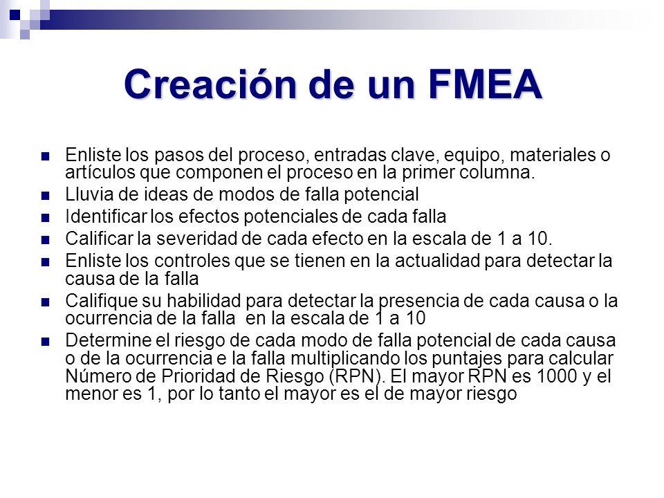 Creación de un FMEA Enliste los pasos del proceso, entradas clave, equipo, materiales o artículos que componen el proceso en la primer columna. Lluvia
