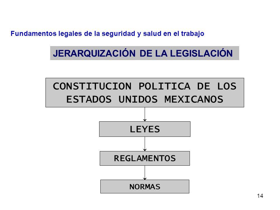 13 Fundamentos legales de la seguridad y salud en el trabajo 1913 PROYECTO DERECHO AL TRABAJO MEXICANO 1917 CONSTITUCIÓN POLÍTICA DE LOS ESTADOS UNIDOS MEXICANOS 1917 CONSTITUCIÓN POLÍTICA DE LOS ESTADOS UNIDOS MEXICANOS 1931 LEY FEDERAL DEL TRABAJO