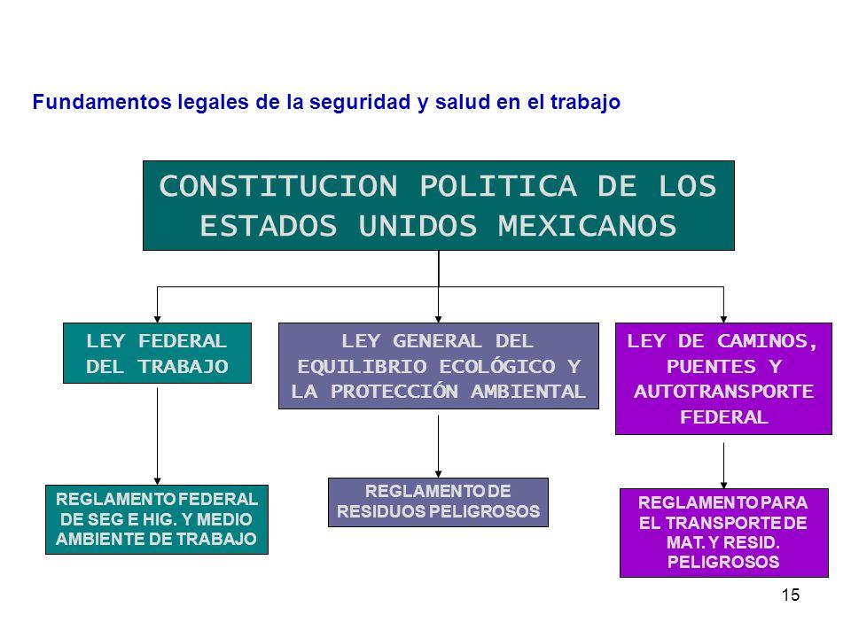 14 JERARQUIZACIÓN DE LA LEGISLACIÓN CONSTITUCION POLITICA DE LOS ESTADOS UNIDOS MEXICANOS LEYES REGLAMENTOS NORMAS Fundamentos legales de la seguridad y salud en el trabajo