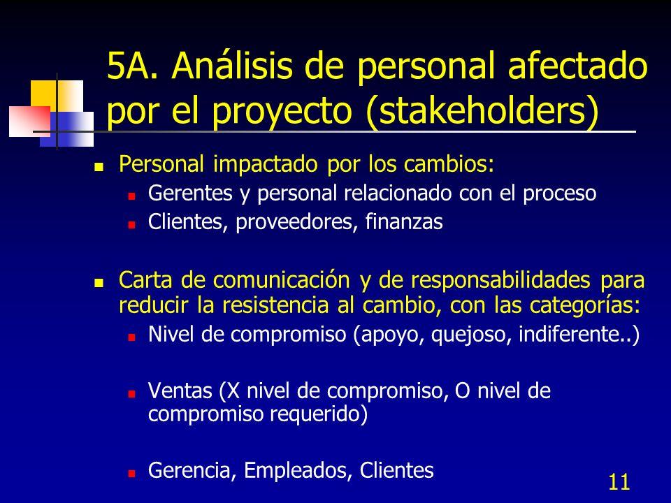 11 5A. Análisis de personal afectado por el proyecto (stakeholders) Personal impactado por los cambios: Gerentes y personal relacionado con el proceso