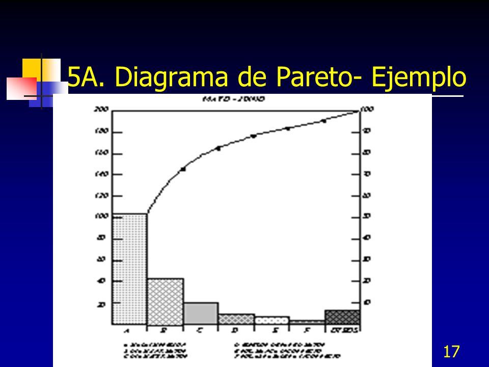 17 5A. Diagrama de Pareto- Ejemplo