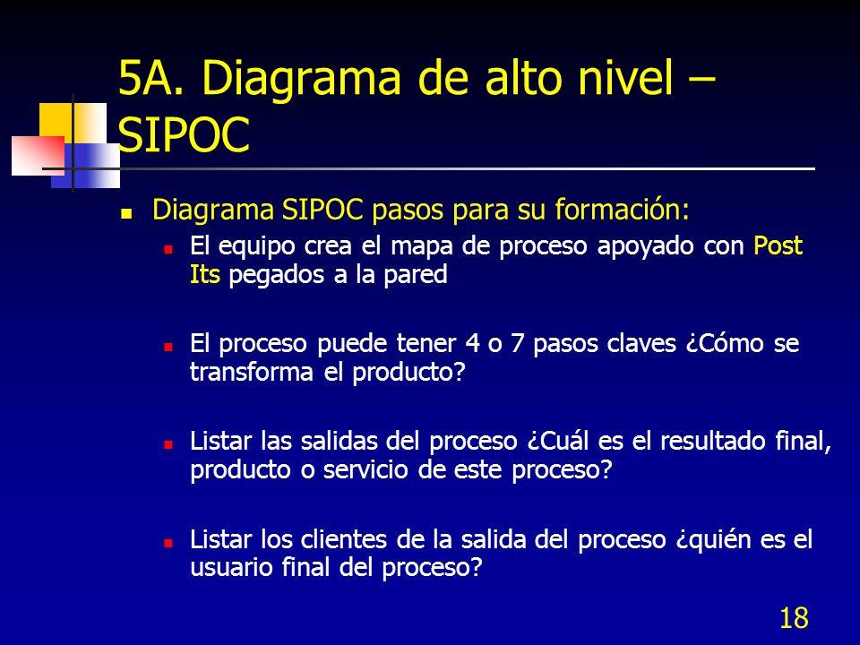18 5A. Diagrama de alto nivel – SIPOC Diagrama SIPOC pasos para su formación: El equipo crea el mapa de proceso apoyado con Post Its pegados a la pare