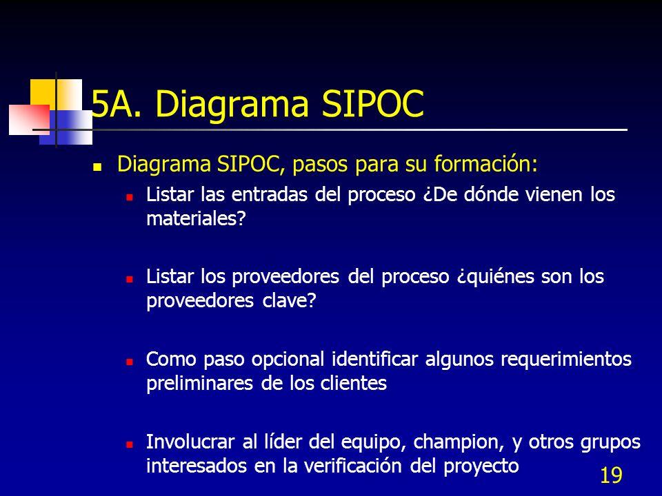 19 5A. Diagrama SIPOC Diagrama SIPOC, pasos para su formación: Listar las entradas del proceso ¿De dónde vienen los materiales? Listar los proveedores