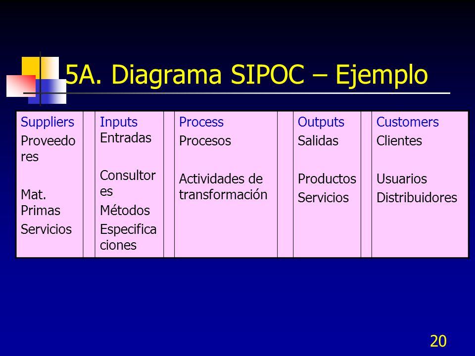 20 5A. Diagrama SIPOC – Ejemplo Suppliers Proveedo res Mat. Primas Servicios Inputs Entradas Consultor es Métodos Especifica ciones Process Procesos A