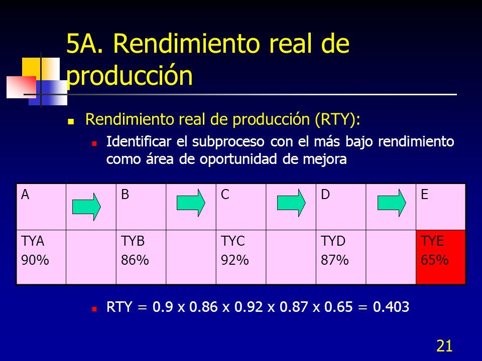 21 5A. Rendimiento real de producción Rendimiento real de producción (RTY): Identificar el subproceso con el más bajo rendimiento como área de oportun