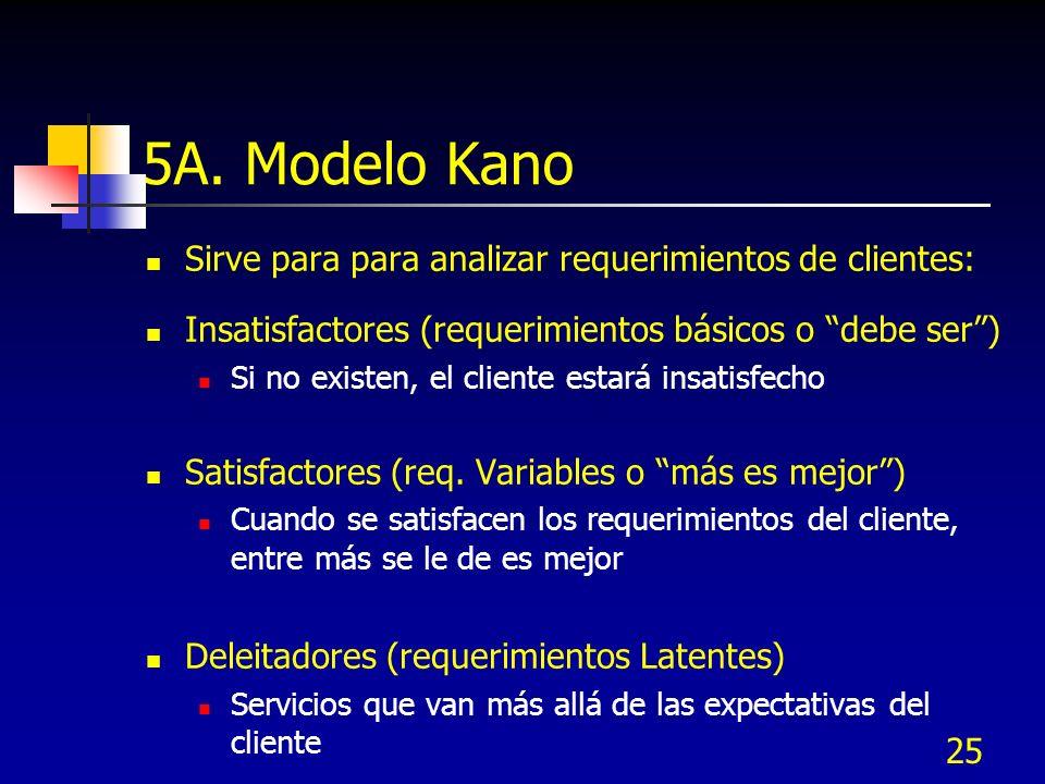 25 5A. Modelo Kano Sirve para para analizar requerimientos de clientes: Insatisfactores (requerimientos básicos o debe ser) Si no existen, el cliente