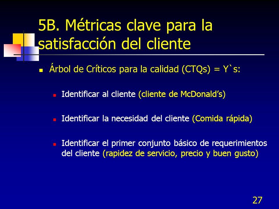 27 5B. Métricas clave para la satisfacción del cliente Árbol de Críticos para la calidad (CTQs) = Y`s: Identificar al cliente (cliente de McDonalds) I