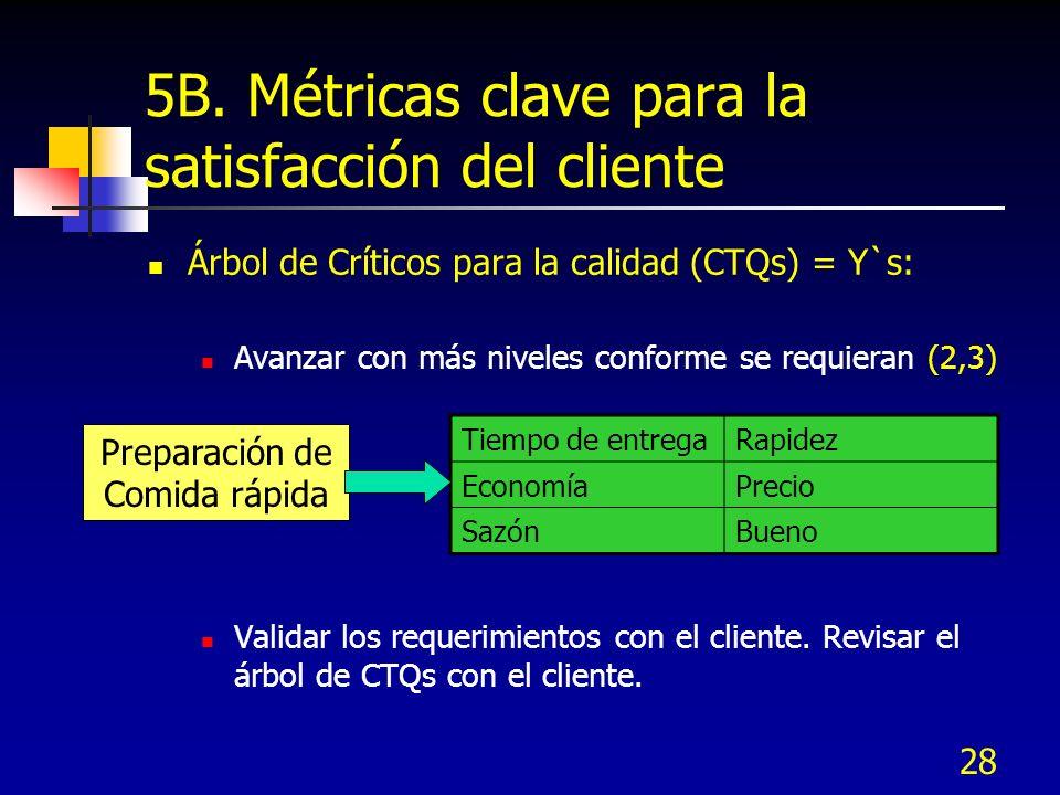 28 5B. Métricas clave para la satisfacción del cliente Árbol de Críticos para la calidad (CTQs) = Y`s: Avanzar con más niveles conforme se requieran (